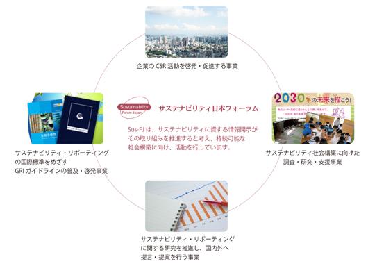 サステナビリティ日本フォーラムの活動イメージ