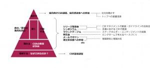 Sus-FJ体系的アプローチ